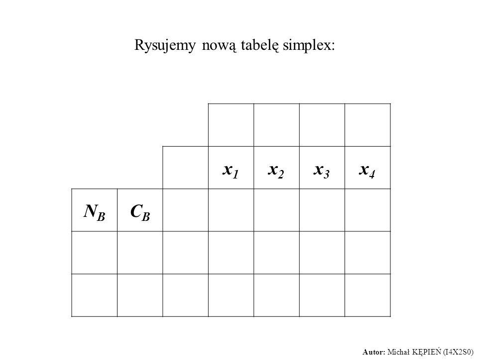 Rysujemy nową tabelę simplex: x1x1 x2x2 x3x3 x4x4 NBNB CBCB Autor: Michał KĘPIEŃ (I4X2S0)