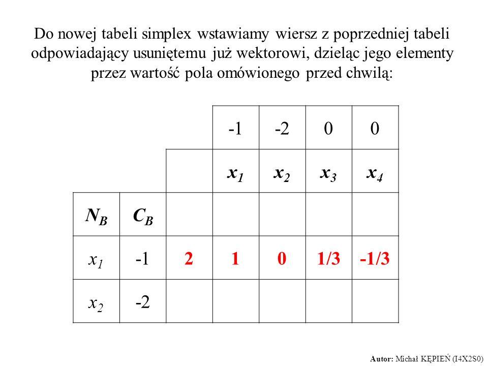 -200 x1x1 x2x2 x3x3 x4x4 NBNB CBCB x1x1 2101/3-1/3 x2x2 -2 Autor: Michał KĘPIEŃ (I4X2S0) Do nowej tabeli simplex wstawiamy wiersz z poprzedniej tabeli