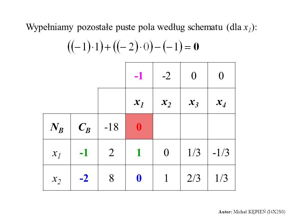Wypełniamy pozostałe puste pola według schematu (dla x 1 ): -200 x1x1 x2x2 x3x3 x4x4 NBNB CBCB -180 x1x1 2101/3-1/3 x2x2 -28012/31/3 Autor: Michał KĘP