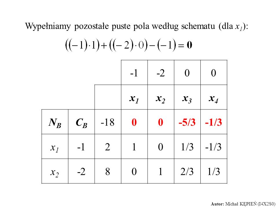 Wypełniamy pozostałe puste pola według schematu (dla x 1 ): -200 x1x1 x2x2 x3x3 x4x4 NBNB CBCB -1800-5/3-1/3 x1x1 2101/3-1/3 x2x2 -28012/31/3 Autor: M