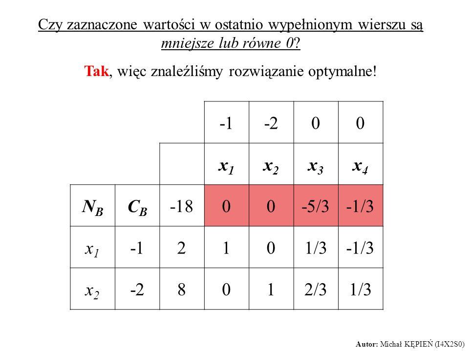 Czy zaznaczone wartości w ostatnio wypełnionym wierszu są mniejsze lub równe 0? Tak, więc znaleźliśmy rozwiązanie optymalne! -200 x1x1 x2x2 x3x3 x4x4