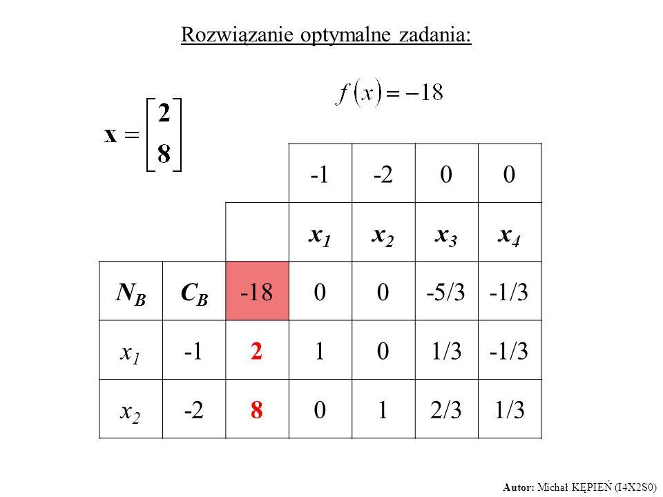 Rozwiązanie optymalne zadania: -200 x1x1 x2x2 x3x3 x4x4 NBNB CBCB -1800-5/3-1/3 x1x1 2101/3-1/3 x2x2 -28012/31/3 Autor: Michał KĘPIEŃ (I4X2S0)