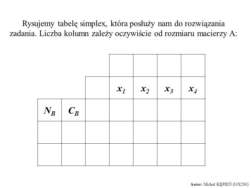 Rysujemy tabelę simplex, która posłuży nam do rozwiązania zadania. Liczba kolumn zależy oczywiście od rozmiaru macierzy A: x1x1 x2x2 x3x3 x4x4 NBNB CB