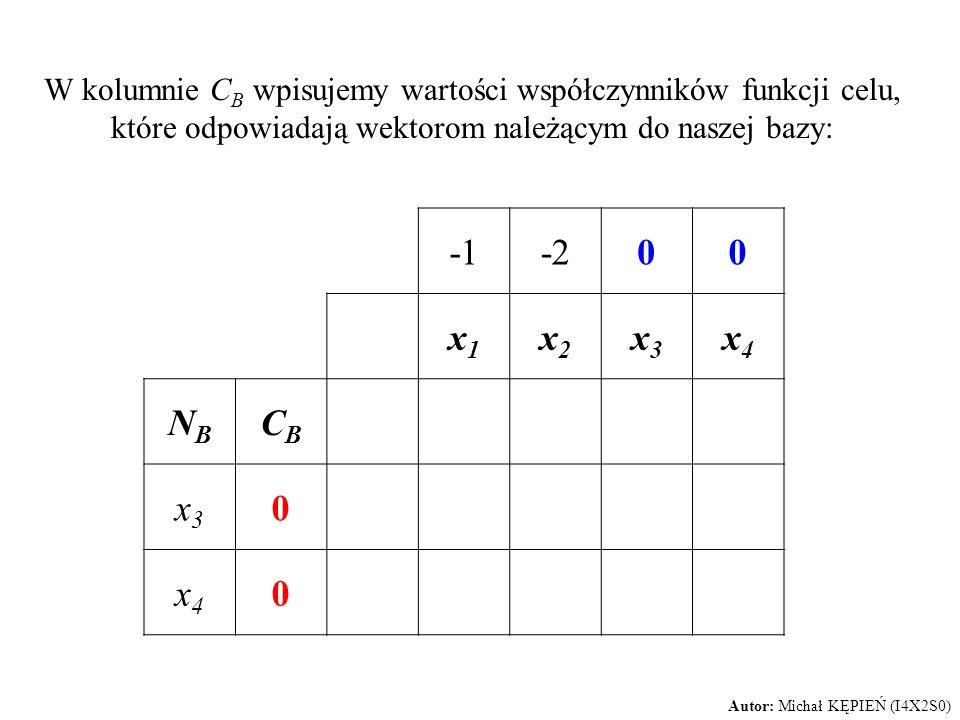 W kolumnie C B wpisujemy wartości współczynników funkcji celu, które odpowiadają wektorom należącym do naszej bazy: -200 x1x1 x2x2 x3x3 x4x4 NBNB CBCB