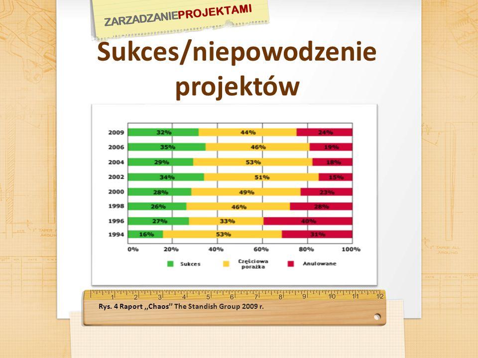 Sukces/niepowodzenie projektów Rys. 4 Raport,,Chaos The Standish Group 2009 r.