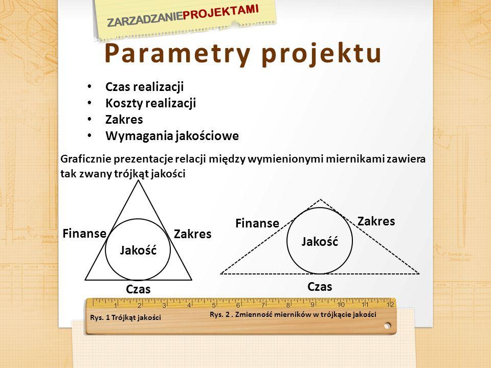 Parametry projektu Czas realizacji Koszty realizacji Zakres Wymagania jakościowe Graficznie prezentacje relacji między wymienionymi miernikami zawiera