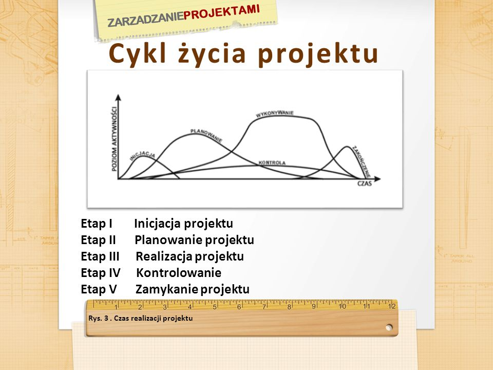 Cykl życia projektu Etap I Inicjacja projektu Etap II Planowanie projektu Etap III Realizacja projektu Etap IV Kontrolowanie Etap V Zamykanie projektu