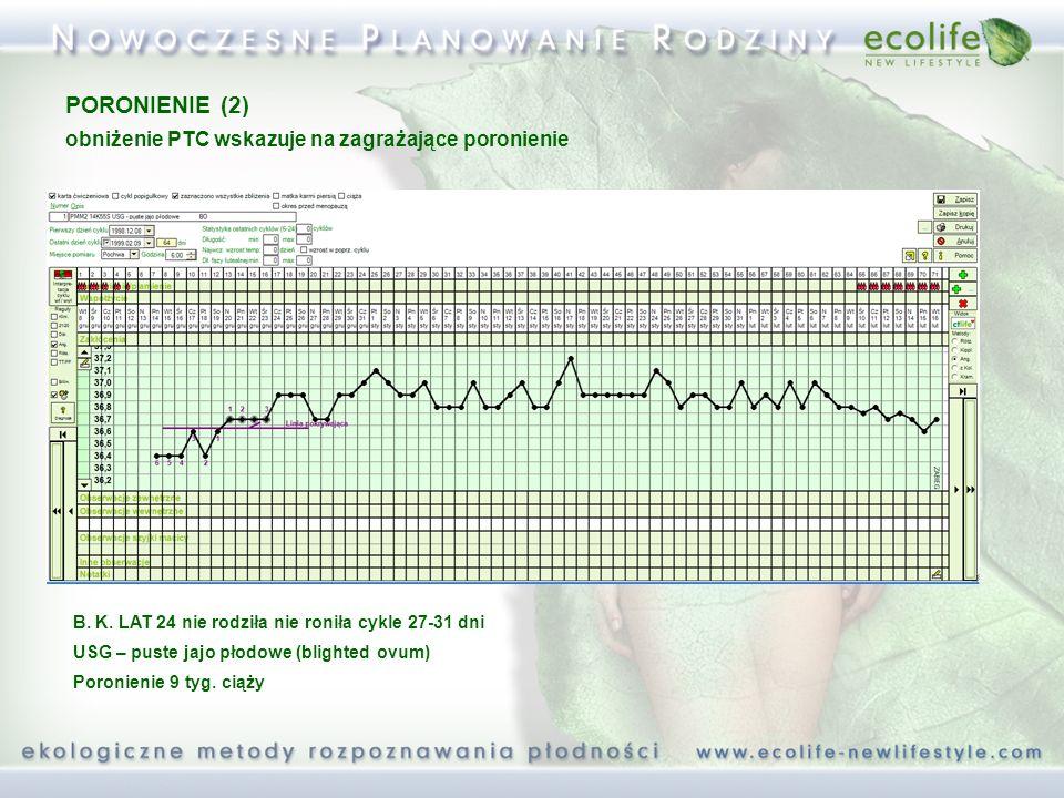 B. K. LAT 24 nie rodziła nie roniła cykle 27-31 dni USG – puste jajo płodowe (blighted ovum) Poronienie 9 tyg. ciąży PORONIENIE (2) obniżenie PTC wska