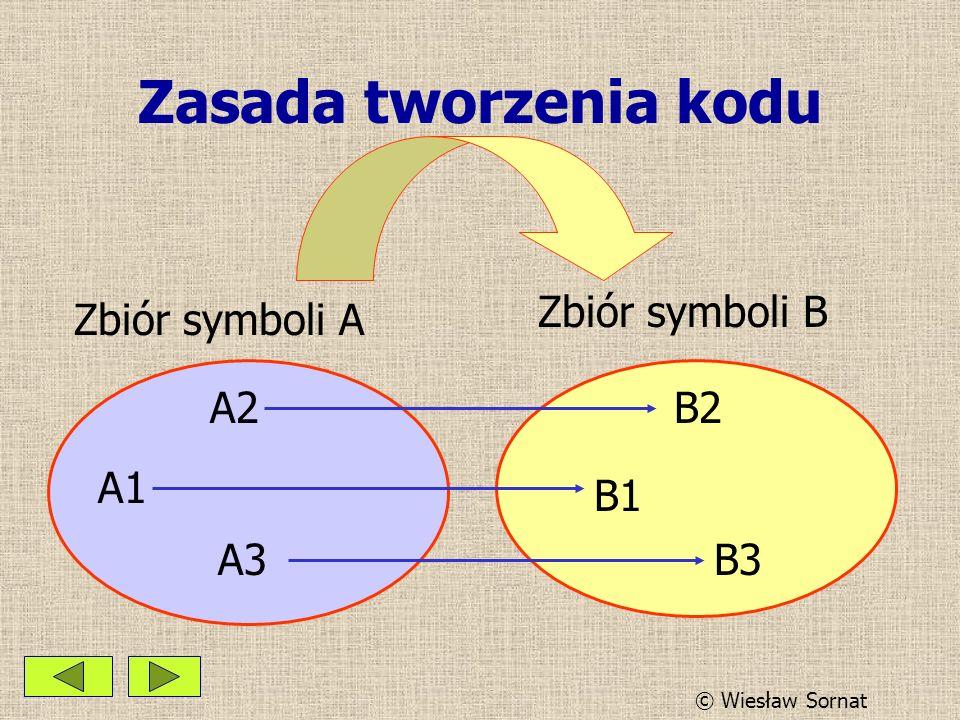 Zasada tworzenia kodu Zbiór symboli A Zbiór symboli B A1 A2 A3 B1 B3 B2 © Wiesław Sornat
