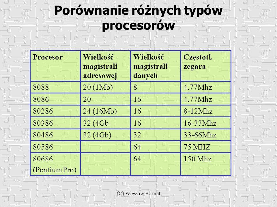 (C) Wiesław Sornat Porównanie różnych typów procesorów 150 Mhz6480686 (Pentium Pro) 75 MHZ6480586 33-66Mhz3232 (4Gb)80486 16-33Mhz1632 (4Gb80386 8-12M