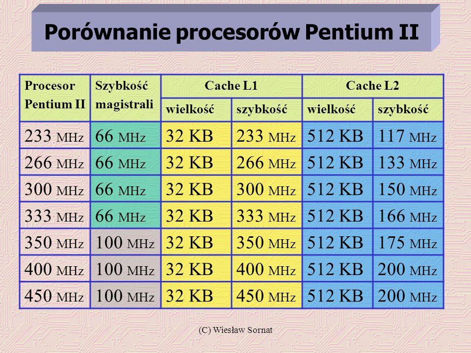 (C) Wiesław Sornat Procesor Pentium II Szybkość magistrali Cache L1Cache L2 wielkośćszybkośćwielkośćszybkość 233 MHz 66 MHz 32 KB233 MHz 512 KB117 MHz