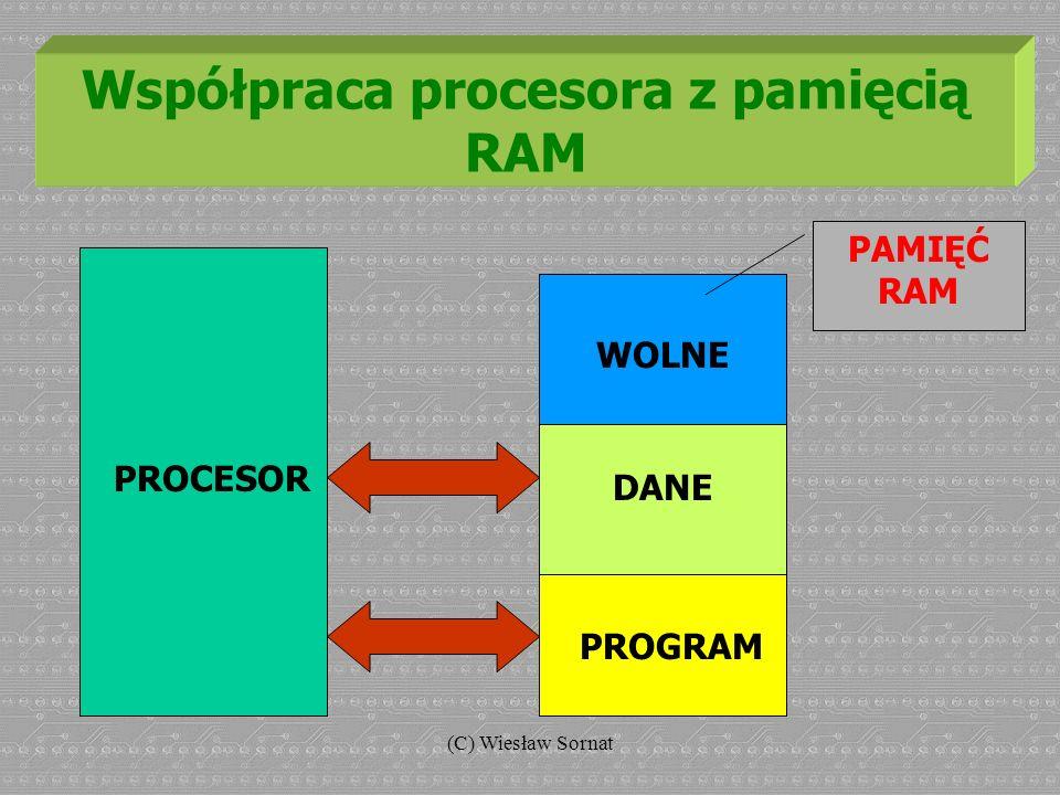 (C) Wiesław Sornat Współpraca procesora z pamięcią RAM PROGRAM DANE WOLNE PROCESOR PAMIĘĆ RAM