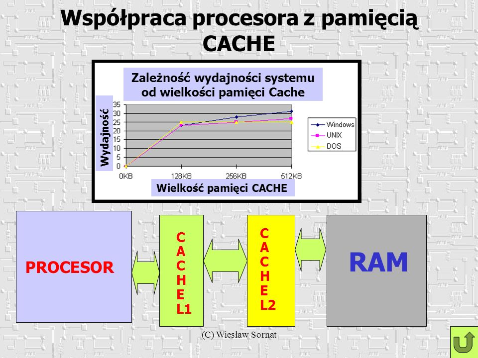(C) Wiesław Sornat Współpraca procesora z pamięcią CACHE PROCESOR C A C H E L1 C A C H E L2 RAM Zależność wydajności systemu od wielkości pamięci Cach