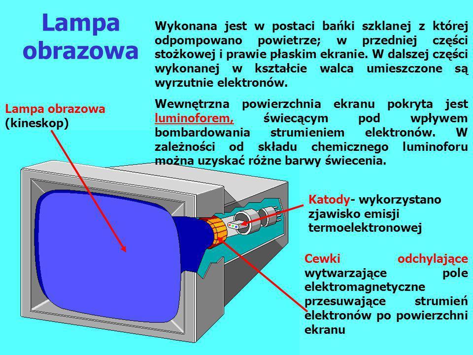 Lampa obrazowa Cewki odchylające wytwarzające pole elektromagnetyczne przesuwające strumień elektronów po powierzchni ekranu Katody- wykorzystano zjaw