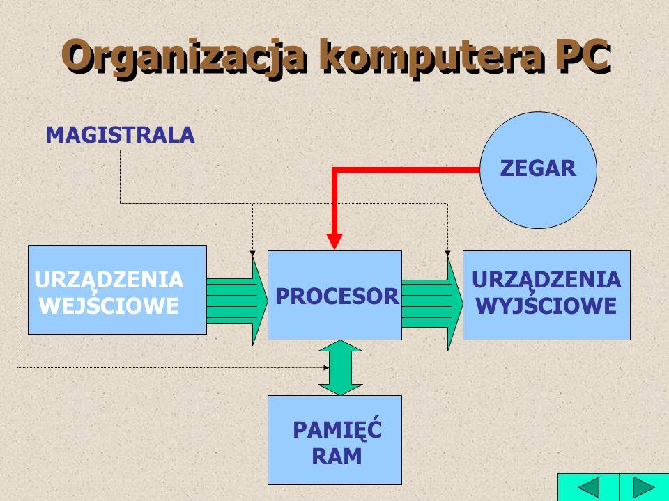 Organizacja komputera PC PROCESOR PAMIĘĆ RAM URZĄDZENIA WEJŚCIOWE ZEGAR MAGISTRALA URZĄDZENIA WYJŚCIOWE