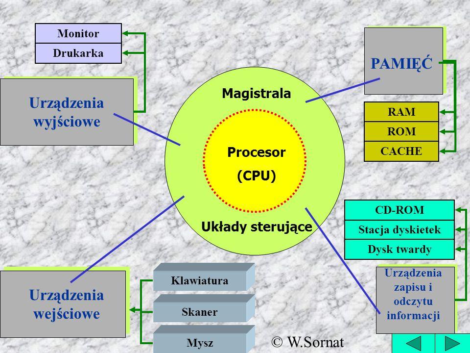Procesor (CPU) Magistrala Układy sterujące PAMIĘĆ Urządzenia wyjściowe Urządzenia wejściowe Klawiatura Skaner Mysz Monitor Drukarka ROM Stacja dyskiet