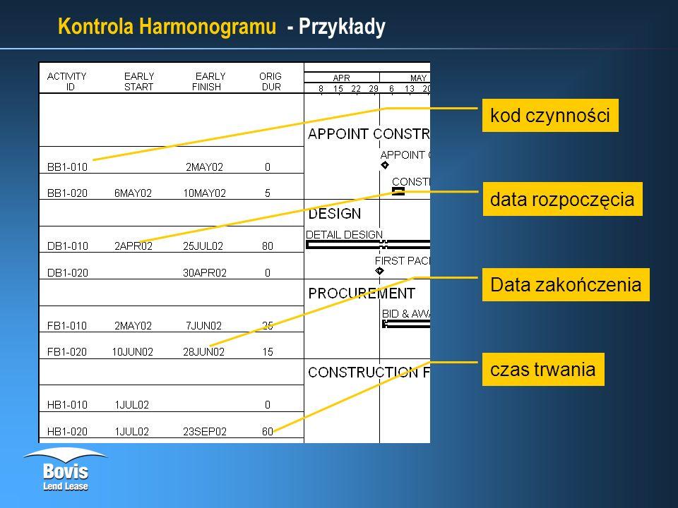 Kontrola Harmonogramu - Przykłady kod czynności data rozpoczęcia Data zakończenia czas trwania