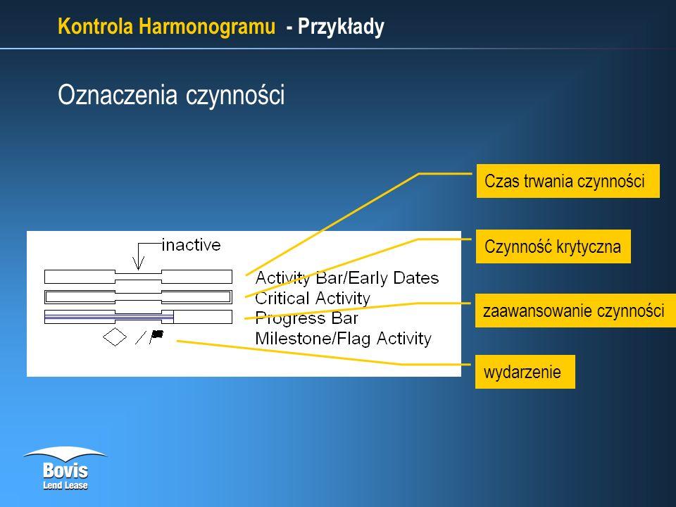 Kontrola Harmonogramu - Przykłady Czas trwania czynności Czynność krytyczna zaawansowanie czynności wydarzenie Oznaczenia czynności