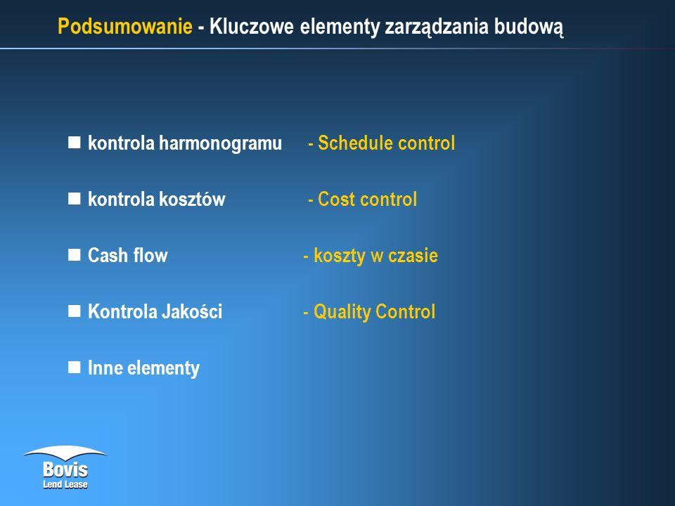 Podsumowanie - Kluczowe elementy zarządzania budową kontrola harmonogramu - Schedule control kontrola kosztów - Cost control Cash flow- koszty w czasie Kontrola Jakości - Quality Control Inne elementy
