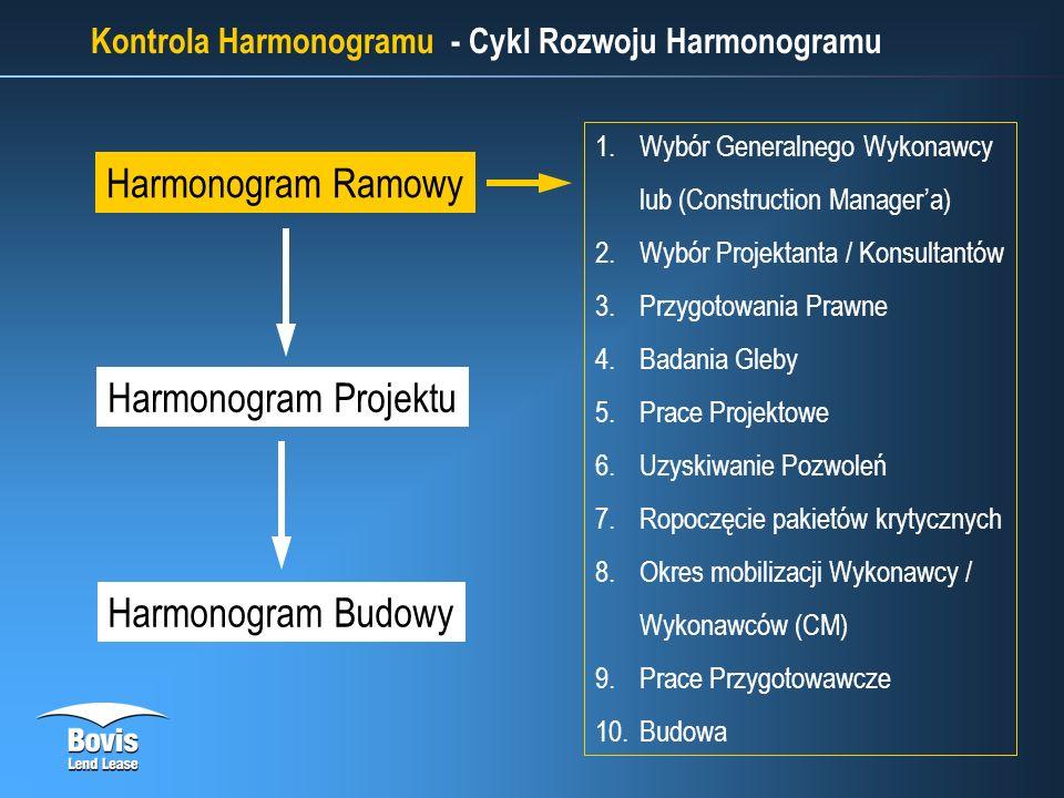 Kontrola Harmonogramu - Cykl Rozwoju Harmonogramu Harmonogram Ramowy Harmonogram Budowy 1.