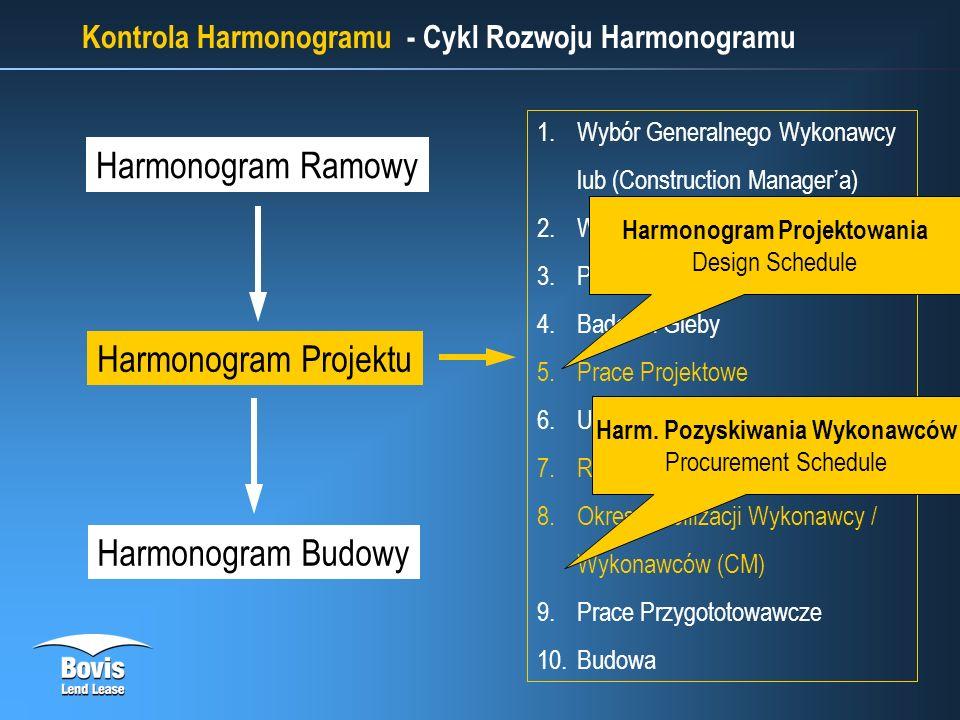 Kontrola Harmonogramu - Cykl Rozwoju Harmonogramu Harmonogram Ramowy Harmonogram Projektu 1.