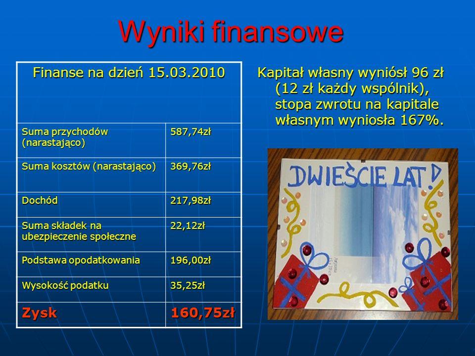 Wyniki finansowe Kapitał własny wyniósł 96 zł (12 zł każdy wspólnik), stopa zwrotu na kapitale własnym wyniosła 167%. Finanse na dzień 15.03.2010 Suma