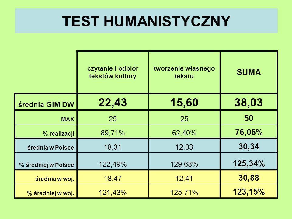 TEST HUMANISTYCZNY czytanie i odbiór tekstów kultury tworzenie własnego tekstu SUMA średnia GIM DW 22,4315,6038,03 MAX 25 50 % realizacji 89,71%62,40% 76,06% średnia w Polsce 18,3112,03 30,34 % średniej w Polsce 122,49%129,68% 125,34% średnia w woj.