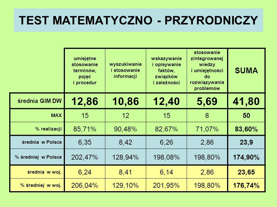 TEST MATEMATYCZNO - PRZYRODNICZY umiejętne stosowanie terminów, pojęć i procedur wyszukiwanie i stosowanie informacji wskazywanie i opisywanie faktów, związków i zależności stosowanie zintegrowanej wiedzy i umiejętności do rozwiązywania problemów SUMA średnia GIM DW 12,8610,8612,405,6941,80 MAX 151215850 % realizacji 85,71%90,48%82,67%71,07%83,60% średnia w Polsce 6,358,426,262,8623,9 % średniej w Polsce 202,47%128,94%198,08%198,80%174,90% średnia w woj.