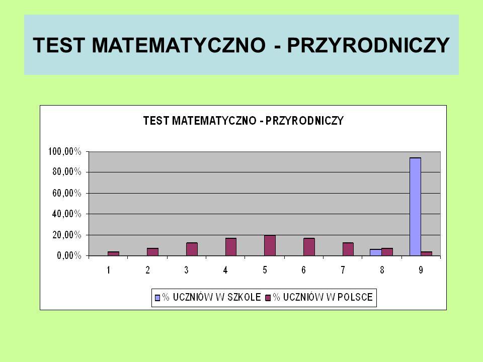 TEST MATEMATYCZNO - PRZYRODNICZY