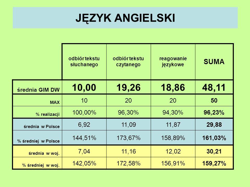 JĘZYK ANGIELSKI odbiór tekstu słuchanego odbiór tekstu czytanego reagowanie językowe SUMA średnia GIM DW 10,0019,2618,8648,11 MAX 1020 50 % realizacji 100,00%96,30%94,30%96,23% średnia w Polsce 6,9211,0911,8729,88 % średniej w Polsce 144,51%173,67%158,89%161,03% średnia w woj.