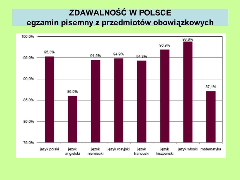 ZDAWALNOŚĆ W POLSCE egzamin pisemny z przedmiotów obowiązkowych