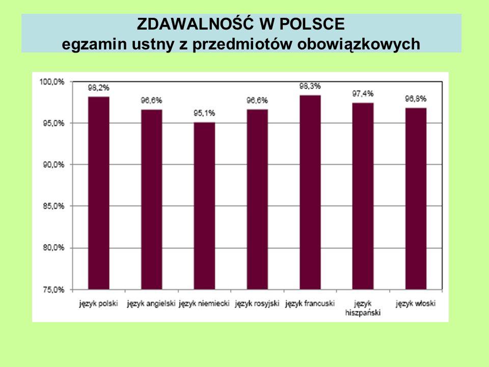 ZDAWALNOŚĆ W POLSCE egzamin ustny z przedmiotów obowiązkowych