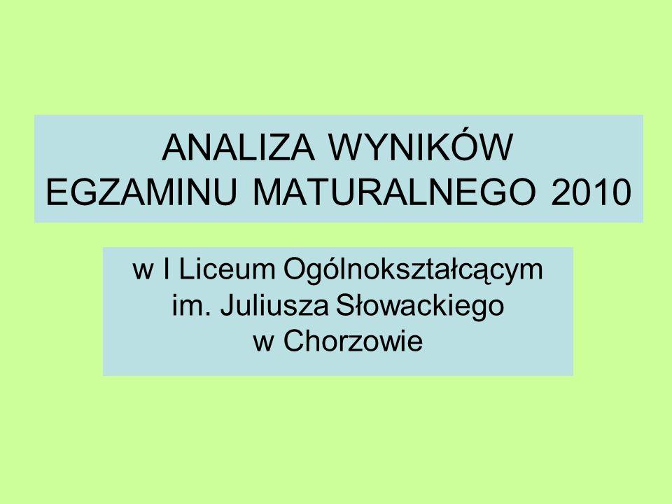 ANALIZA WYNIKÓW EGZAMINU MATURALNEGO 2010 w I Liceum Ogólnokształcącym im. Juliusza Słowackiego w Chorzowie