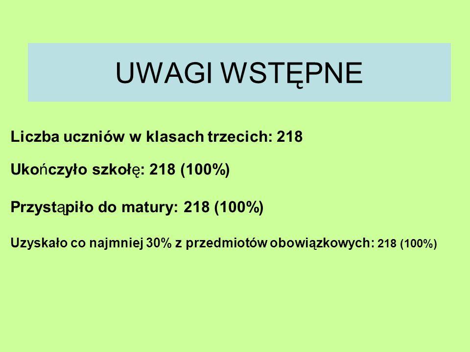 UWAGI WSTĘPNE Liczba uczniów w klasach trzecich: 218 Ukończyło szkołę: 218 (100%) Przystąpiło do matury: 218 (100%) Uzyskało co najmniej 30% z przedmiotów obowiązkowych: 218 (100%)
