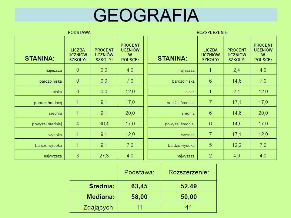 GEOGRAFIA Podstawa:Rozszerzenie: Średnia:63,4552,49 Mediana:58,0050,00 Zdających:1141 PODSTAWA STANINA: LICZBA UCZNIÓW SZKOŁY: PROCENT UCZNIÓW SZKOŁY: