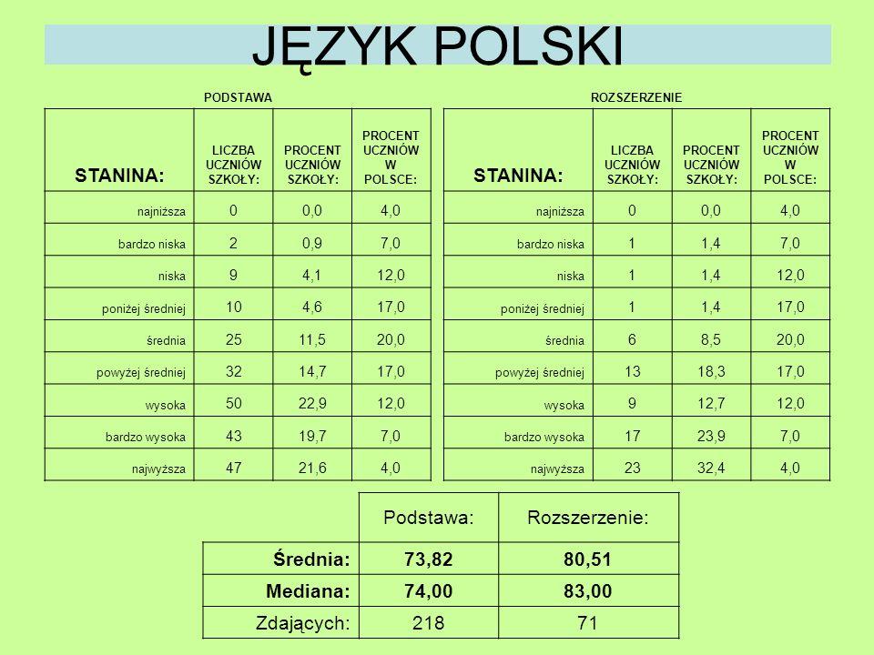 JĘZYK POLSKI Podstawa:Rozszerzenie: Średnia:73,8280,51 Mediana:74,0083,00 Zdających:21871 PODSTAWA STANINA: LICZBA UCZNIÓW SZKOŁY: PROCENT UCZNIÓW SZK