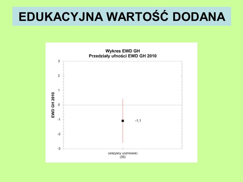 PRZEDMIOT DODATKOWY Przedmiot dodatkowy POZIOM liczba zdających średni wynik ŚREDNIA w wojew.