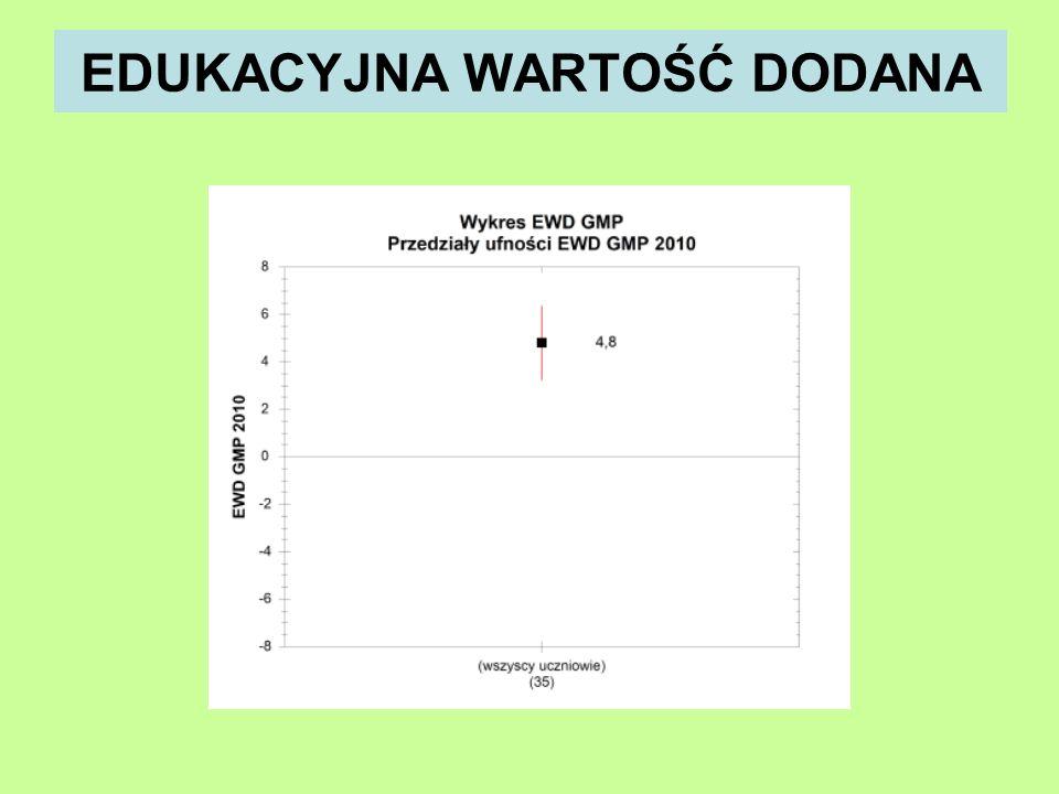 WYNIKI W SKALI STANINOWEJ 4%7%12%17%20%17%12%7%4% Porównać swój wynik z wynikami wszystkich zdających maturę w maju 2010 roku.