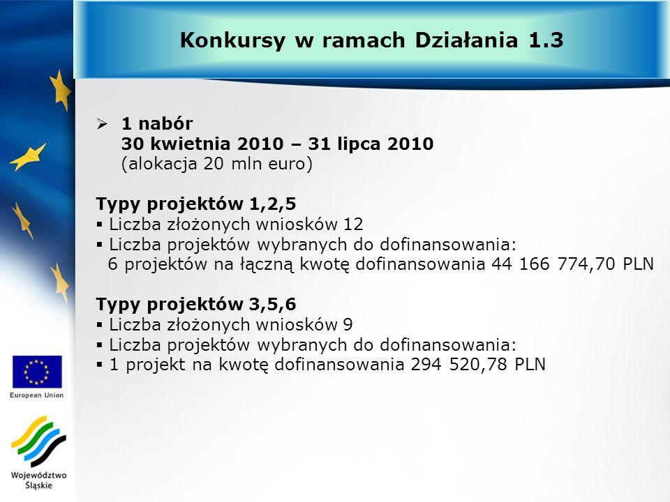1 nabór 30 kwietnia 2010 – 31 lipca 2010 (alokacja 20 mln euro) Typy projektów 1,2,5 Liczba złożonych wniosków 12 Liczba projektów wybranych do dofina