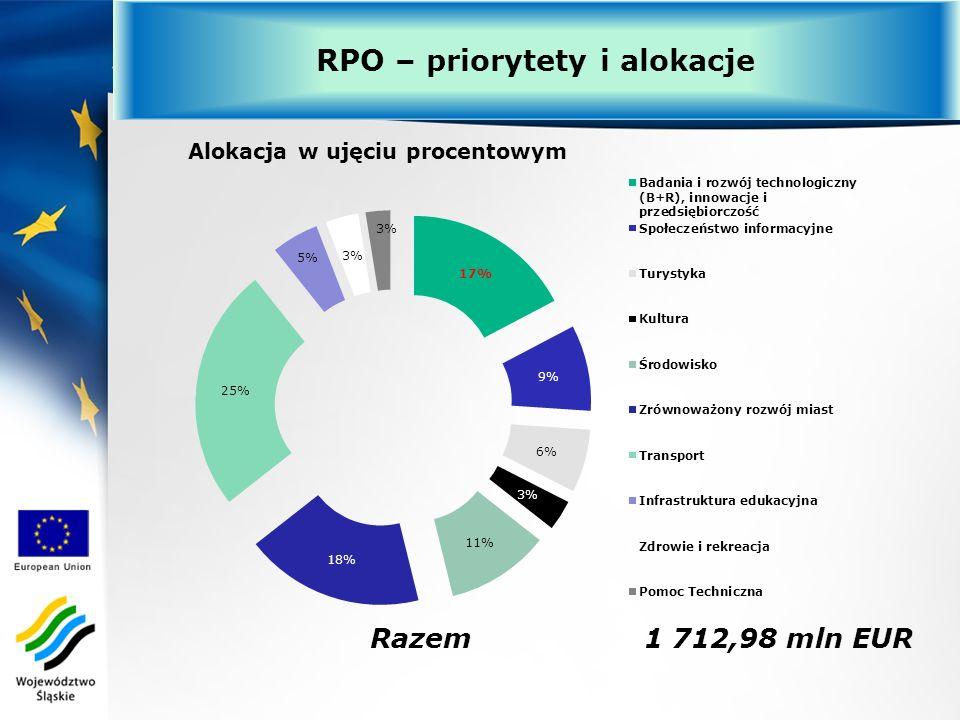 Alokacja środków RPO WSL 2007-2013 Razem 1 712,98 mln EUR RPO – priorytety i alokacje