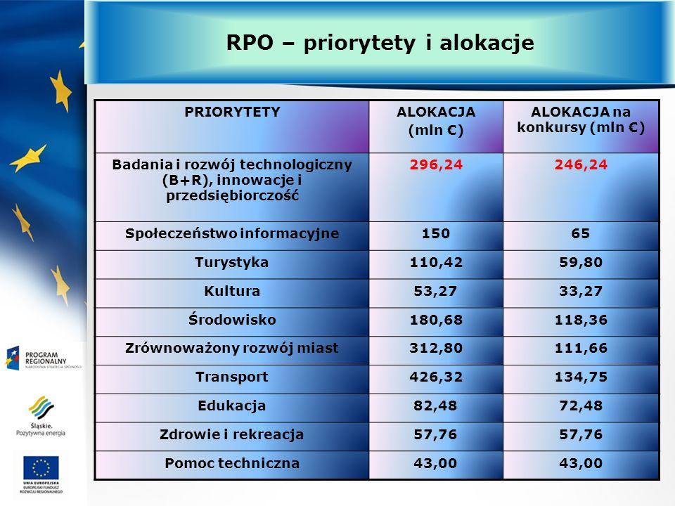 PRIORYTETYALOKACJA (mln ) ALOKACJA na konkursy (mln ) Badania i rozwój technologiczny (B+R), innowacje i przedsiębiorczość 296,24246,24 Społeczeństwo