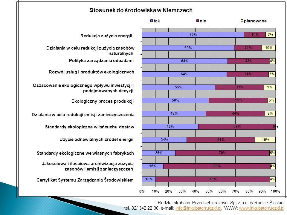 Stosunek do środowiska w Niemczech 10% 16% 25% 34% 42% 48% 50% 55% 64% 69% 76% 85% 80% 70% 51% 58% 44% 37% 31% 32% 21% 16% 4% 5% 15% 0% 8% 6% 9% 5% 4% 10% 7% 0%10%20%30%40%50%60%70%80%90%100% Certyfikat Systemu Zarządzania Środowiskiem Jakościowa i ilościowa archiwizacja zużycia zasobów i emisji zanieczyszczeń Standardy ekologiczne we własnych fabrykach Użycie odnawialnych źródeł energii Standardy ekologiczne w łańcuchu dostaw Działania w celu redukcji emisji zanieczyszczenia Ekologiczny proces produkcji Oszacowanie ekologicznego wpływu inwestycji i podejmowanych decyzji Rozwój usług i produktów ekologicznych Polityka zarządzania odpadami Działania w celu redukcji zużycia zasobów naturalnych Redukcja zużycia energii taknieplanowane Rudzki Inkubator Przedsiębiorczości Sp.