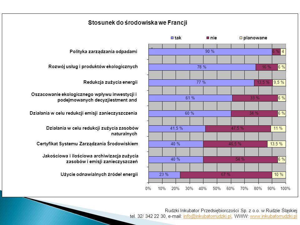 Stosunek do środowiska we Francji 61 % 77 % 78 % 90 % 60 % 41,5 % 40 % 23 % 13,5 % 16 % 6 % 33 % 34 % 47,5 % 46,5 % 54 % 67 % 4 6 % 9,5 % 6 % 11 % 13,5 % 6 % 10 % 0%10%20%30%40%50%60%70%80%90%100% Użycie odnawialnych źródeł energii Jakościowa i ilościowa archiwizacja zużycia zasobów i emisji zanieczyszczeń Certyfikat Systemu Zarządzania Środowiskiem Działania w celu redukcji zużycia zasobów naturalnych Działania w celu redukcji emisji zanieczyszczenia Oszacowanie ekologicznego wpływu inwestycji i podejmowanych decyzjiestment and Redukcja zużycia energii Rozwój usług i produktów ekologicznych Polityka zarządzania odpadami taknieplanowane Rudzki Inkubator Przedsiębiorczości Sp.