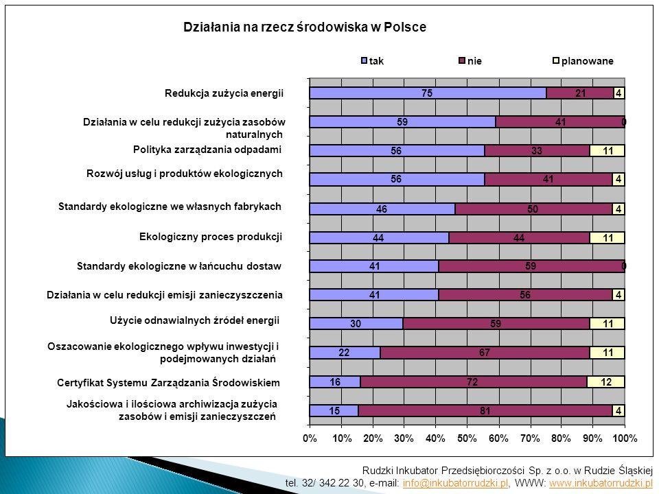 Działania na rzecz środowiska w Polsce 15 16 22 30 41 44 46 56 59 75 81 72 67 59 56 59 44 50 41 33 41 21 4 12 11 4 0 4 4 0 4 0%10%20%30%40%50%60%70%80%90%100% Jakościowa i ilościowa archiwizacja zużycia zasobów i emisji zanieczyszczeń Certyfikat Systemu Zarządzania Środowiskiem Oszacowanie ekologicznego wpływu inwestycji i podejmowanych działań Użycie odnawialnych źródeł energii Działania w celu redukcji emisji zanieczyszczenia Standardy ekologiczne w łańcuchu dostaw Ekologiczny proces produkcji Standardy ekologiczne we własnych fabrykach Rozwój usług i produktów ekologicznych Polityka zarządzania odpadami Działania w celu redukcji zużycia zasobów naturalnych Redukcja zużycia energii taknieplanowane Rudzki Inkubator Przedsiębiorczości Sp.