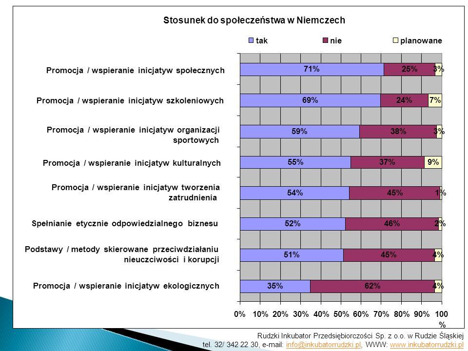 Stosunek do społeczeństwa w Niemczech 35% 51% 52% 54% 55% 59% 69% 71% 62% 45% 46% 45% 37% 38% 24% 25% 4% 2% 1% 9% 3% 7% 3% 0%10%20%30%40%50%60%70%80%9