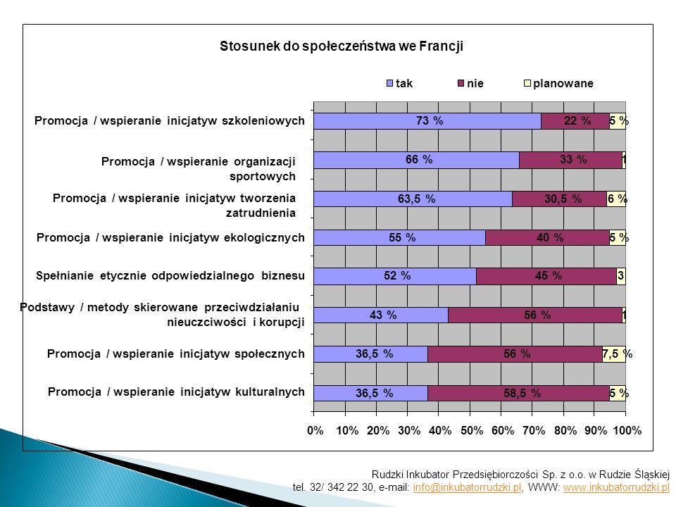 Stosunek do społeczeństwa we Francji 1 3 1 73 % 66 % 63,5 % 55 % 52 % 43 % 36,5 % 22 % 33 % 30,5 % 40 % 45 % 56 % 58,5 % 5 % 6 % 7,5 % 5 % 0%10%20%30%40%50%60%70%80%90%100% Promocja / wspieranie inicjatyw kulturalnych Promocja / wspieranie inicjatyw społecznych Podstawy / metody skierowane przeciwdziałaniu nieuczciwości i korupcji Spełnianie etycznie odpowiedzialnego biznesu Promocja / wspieranie inicjatyw ekologicznych Promocja / wspieranie inicjatyw tworzenia zatrudnienia Promocja / wspieranie organizacji sportowych Promocja / wspieranie inicjatyw szkoleniowych taknieplanowane Rudzki Inkubator Przedsiębiorczości Sp.