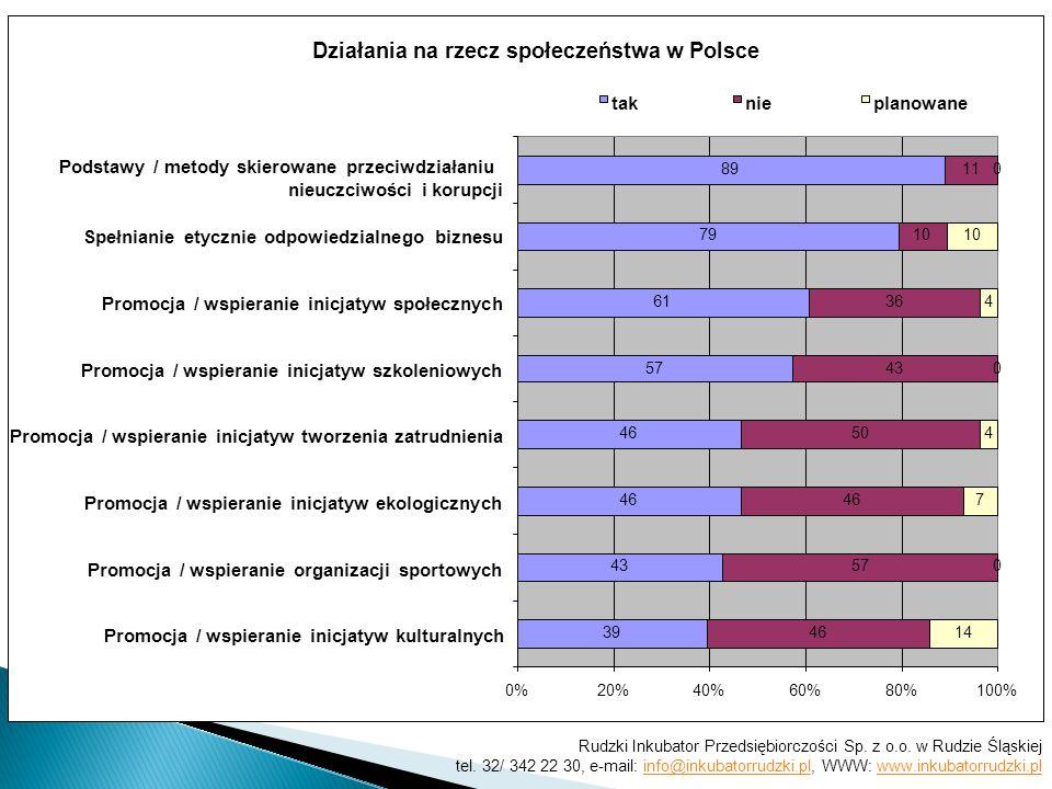 Działania na rzecz społeczeństwa w Polsce 39 43 46 57 61 79 89 46 57 46 50 43 36 10 11 14 0 7 4 0 4 10 0 0%20%40%60%80%100% Promocja / wspieranie inicjatyw kulturalnych Promocja / wspieranie organizacji sportowych Promocja / wspieranie inicjatyw ekologicznych Promocja / wspieranie inicjatyw tworzenia zatrudnienia Promocja / wspieranie inicjatyw szkoleniowych Promocja / wspieranie inicjatyw społecznych Spełnianie etycznie odpowiedzialnego biznesu Podstawy / metody skierowane przeciwdziałaniu nieuczciwości i korupcji taknieplanowane Rudzki Inkubator Przedsiębiorczości Sp.