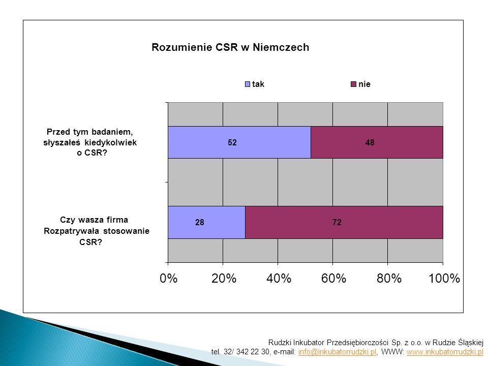 Rozumienie CSR w Niemczech 28 52 72 48 0%20%40%60%80% 100% Czy wasza firma Rozpatrywała stosowanie CSR.