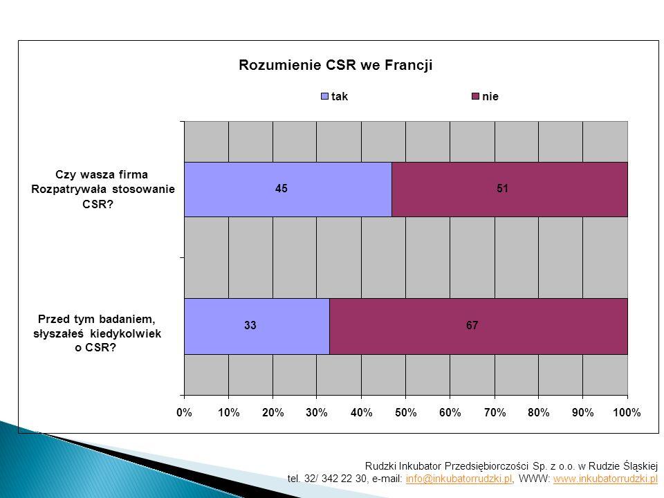 Rozumienie CSR we Francji 33 45 67 51 0%10%20%30%40%50%60%70%80%90%100% Przed tym badaniem, słyszałeś kiedykolwiek o CSR? Czy wasza firma Rozpatrywała