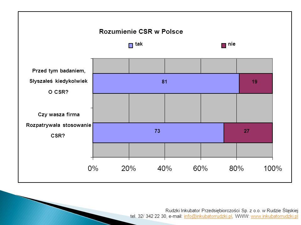 Rozumienie CSR w Polsce 73 81 27 19 0%20%40%60%80%100% Czy wasza firma Rozpatrywała stosowanie CSR.